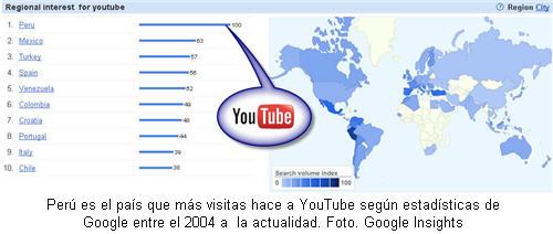 google-insight-peru-y-youtube