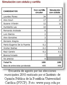 encuesta-agosto-eleccion-municipal-2010-post