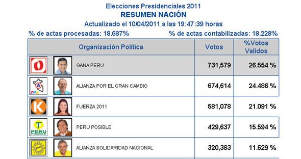 La ONPE publicó en su página web los primeros resultados de las Elecciones 2011