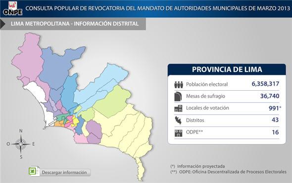 revocatoria en Lima Metropolitana