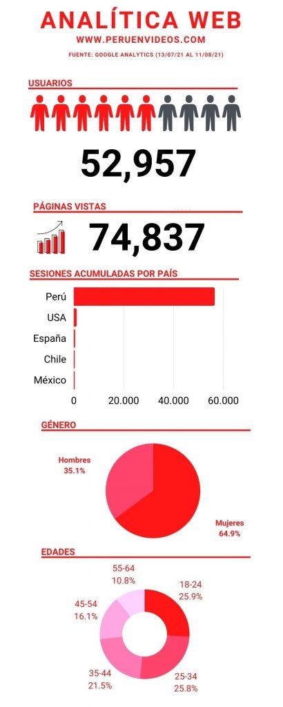 Analítica web de Perú en Vídeos
